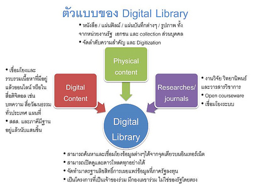 LibCamp#1 : Digital Library for Thailand