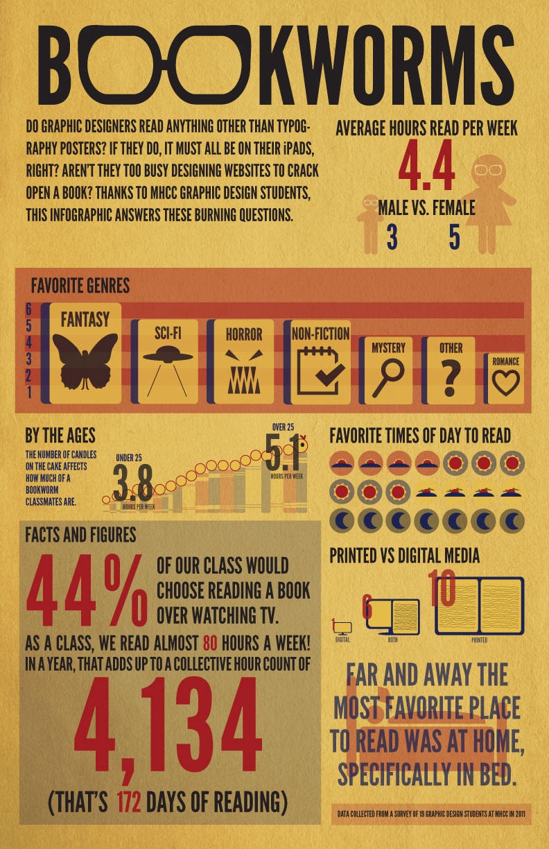 Graphic Designer and Reading Habits Infographic