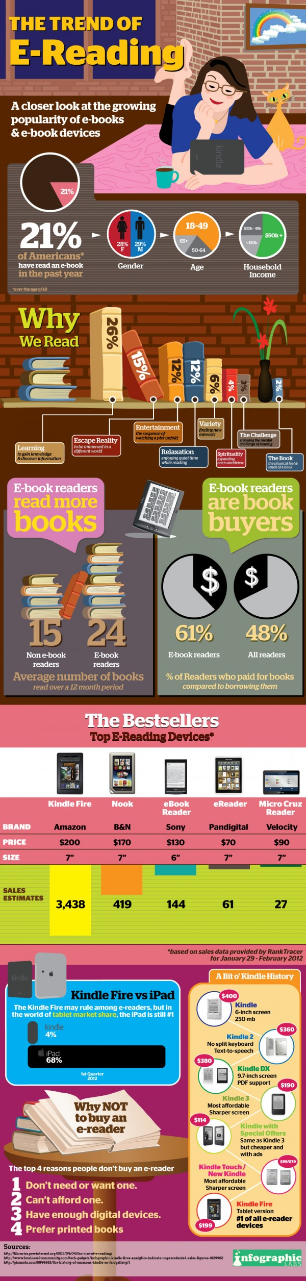 Infographic  (E-Reading)