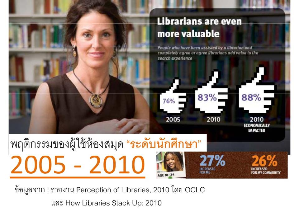 perception of libraries 2010