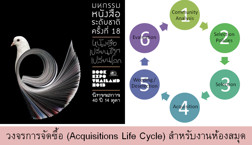 Acquisitions Life Cycle