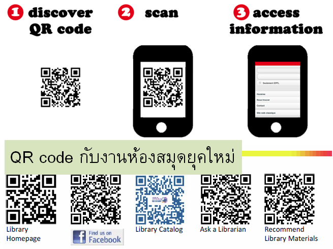 qr code in mobile technology for library